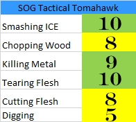 Survival Tomahawk Chart